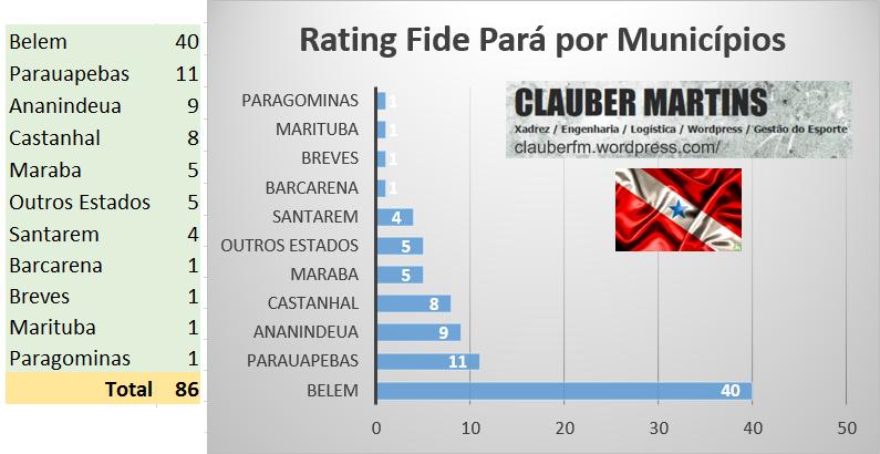 RATING FIDE PARÁ MARCO-FIDE