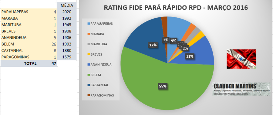 RATING FIDE PARÁ RAPIDO