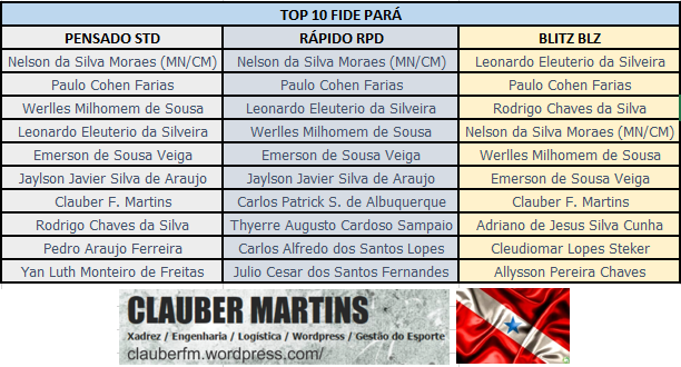 TOP 10 FIDE PARÁ